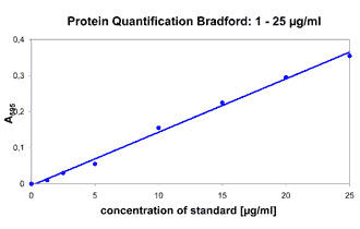 od600-diluphotometer-implen-protein-quantification-bradford-Eppendorf -alternative