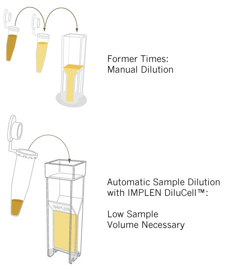 implen-DiluCell-automatic-sample-dilution for OD600